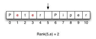 An example of the rank function.