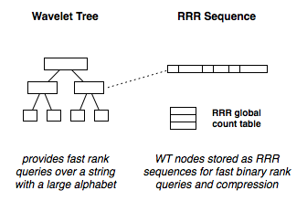 Wavelet Trees - an Introduction